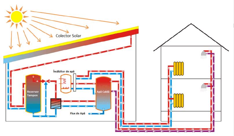 Panou solar - Sistem colector solar