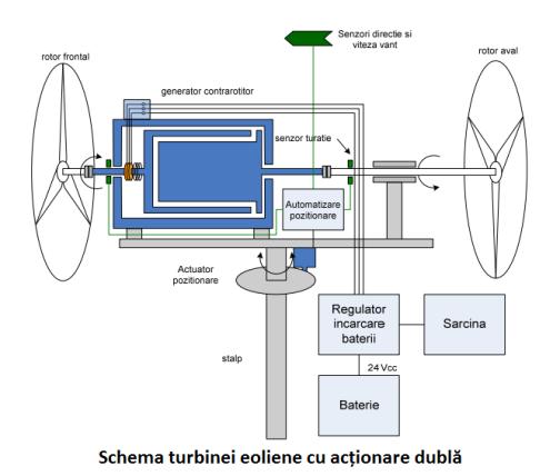 Turbină eoliană acționare dubla